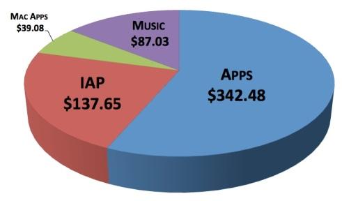 2012 Spending